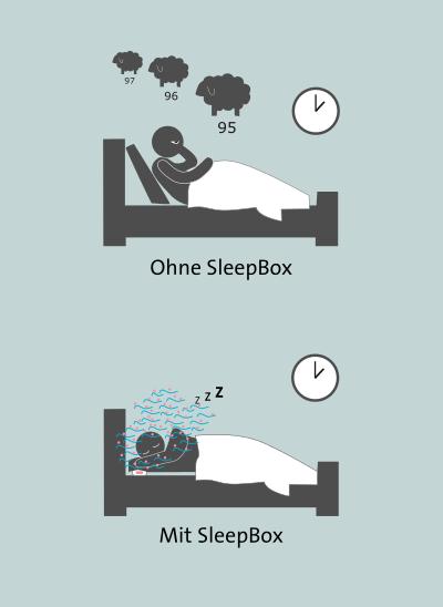 Wirkungsprinzip der QuintBox S